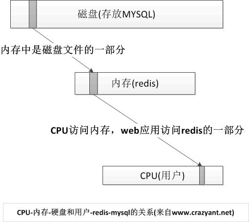 内存和硬盘的关系-redis图