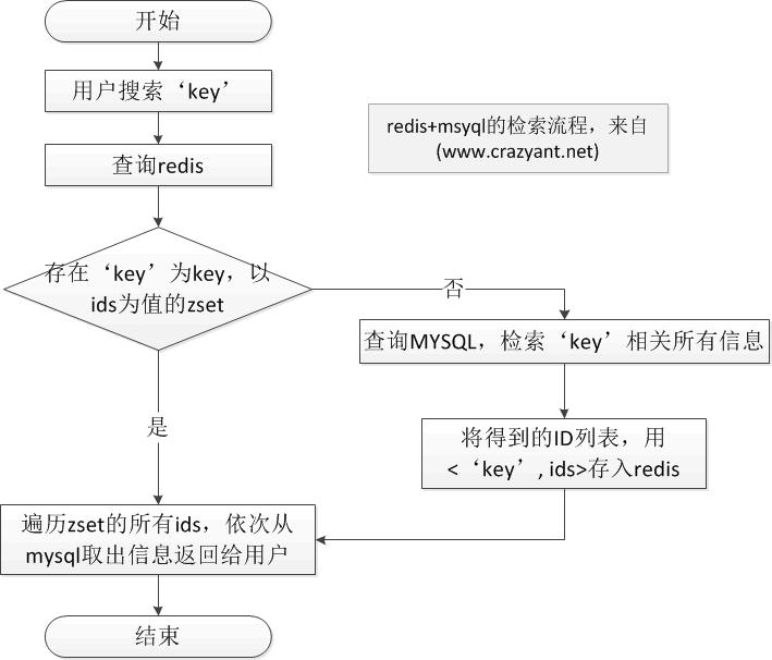 使用redis进行检索的流程图