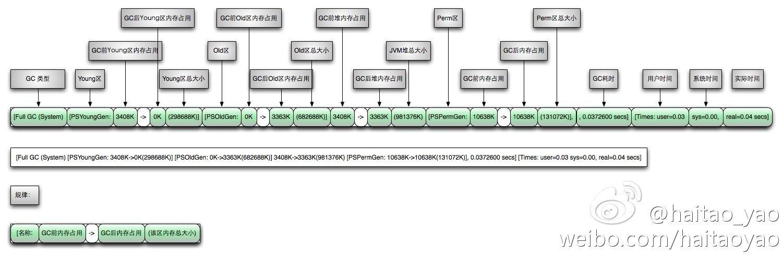full gc log format