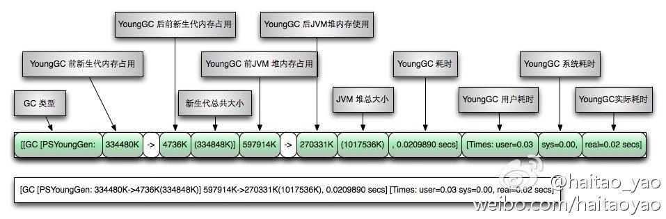 young gc log format